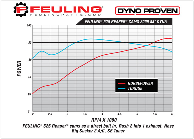 Feuling-525-Reaper-Cams-2006-88-Dyna